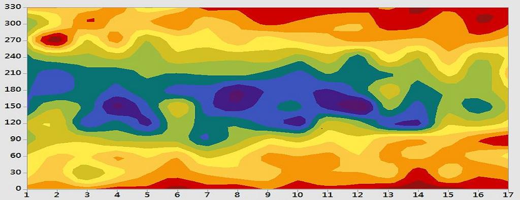 Cartographie de conductivité électrique d'un cylindre en graphite